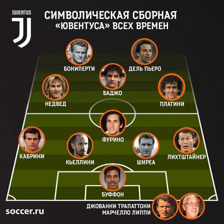 Simvolicheskaya Sbornaya Yuventusa Vseh Vremyon 17 01 2020 Chitat Blog Na Soccer Ru